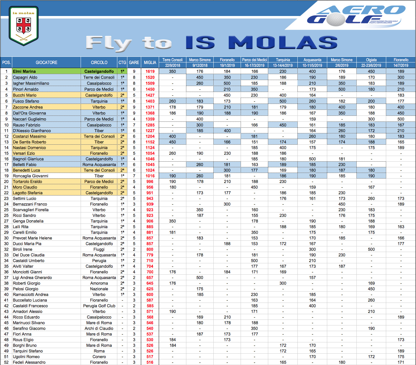 fly-to-is-molas11