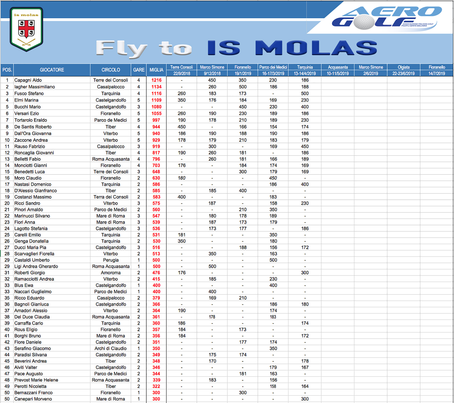 fly-to-is-molas3