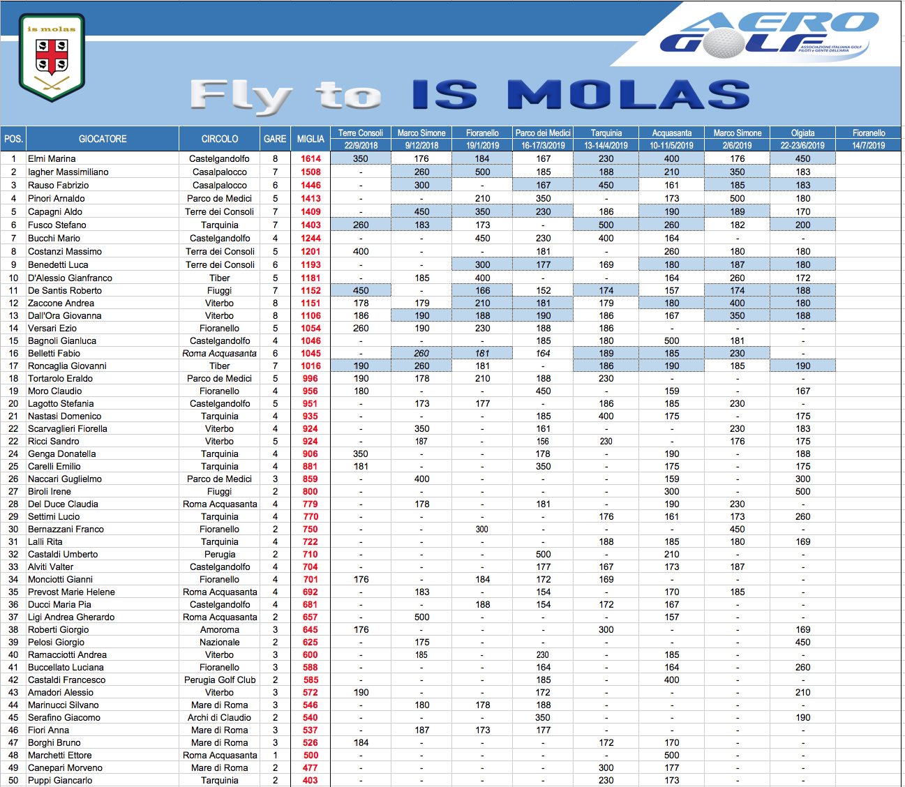 fly-to-is-molas9
